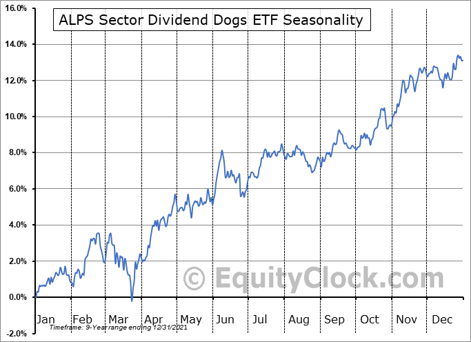 ALPS Sector Dividend Dogs ETF (AMEX:SDOG) Seasonal Chart