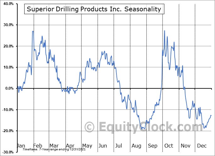 Superior Drilling Products Inc. (AMEX:SDPI) Seasonal Chart
