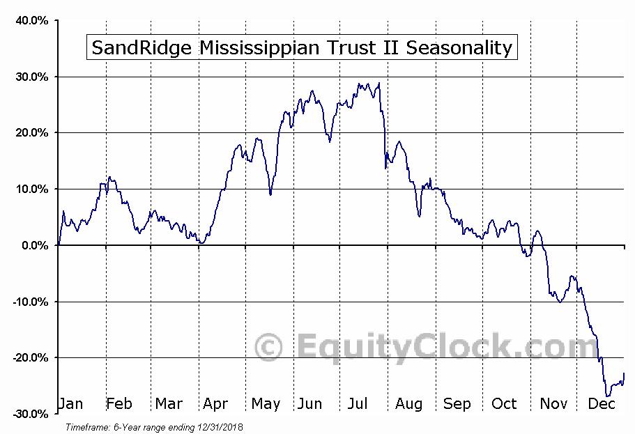 SandRidge Mississippian Trust II (NYSE:SDR) Seasonal Chart