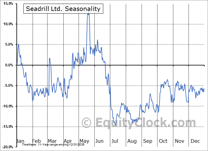 Seadrill Ltd. (NYSE:SDRL) Seasonal Chart