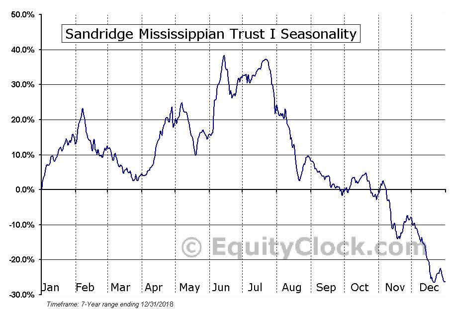 Sandridge Mississippian Trust I (NYSE:SDT) Seasonal Chart