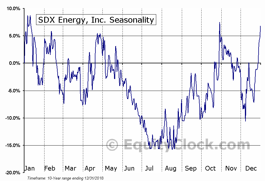 SDX Energy, Inc. (TSXV:SDX) Seasonal Chart