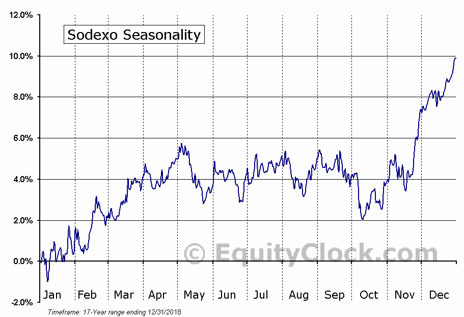 Sodexo (OTCMKT:SDXAY) Seasonal Chart