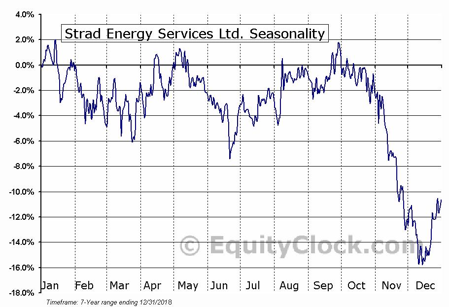 Strad Energy Services Ltd. Seasonal Chart