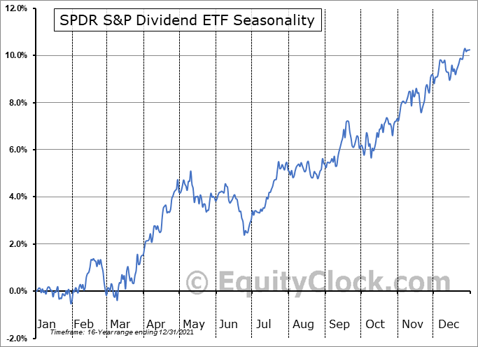 SPDR S&P Dividend ETF (NYSE:SDY) Seasonal Chart