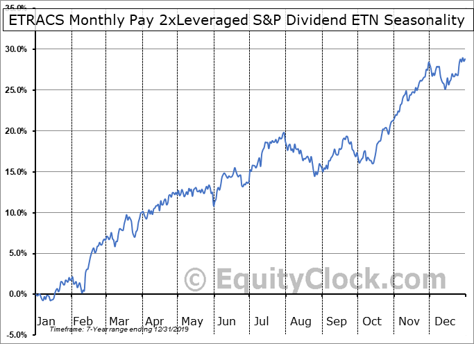 ETRACS Monthly Pay 2xLeveraged S&P Dividend ETN (AMEX:SDYL) Seasonal Chart