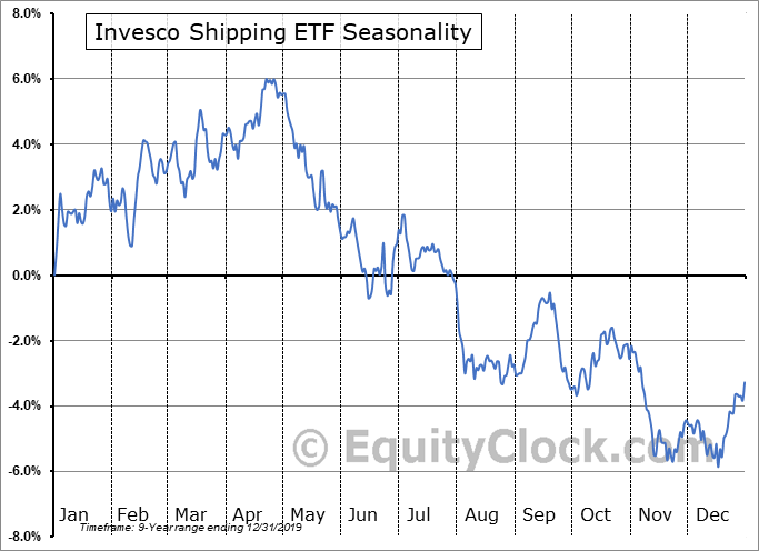 Invesco Shipping ETF (NYSE:SEA) Seasonal Chart