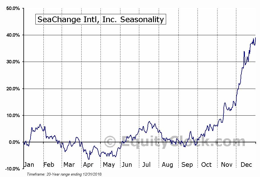 SeaChange Intl, Inc. (NASD:SEAC) Seasonal Chart
