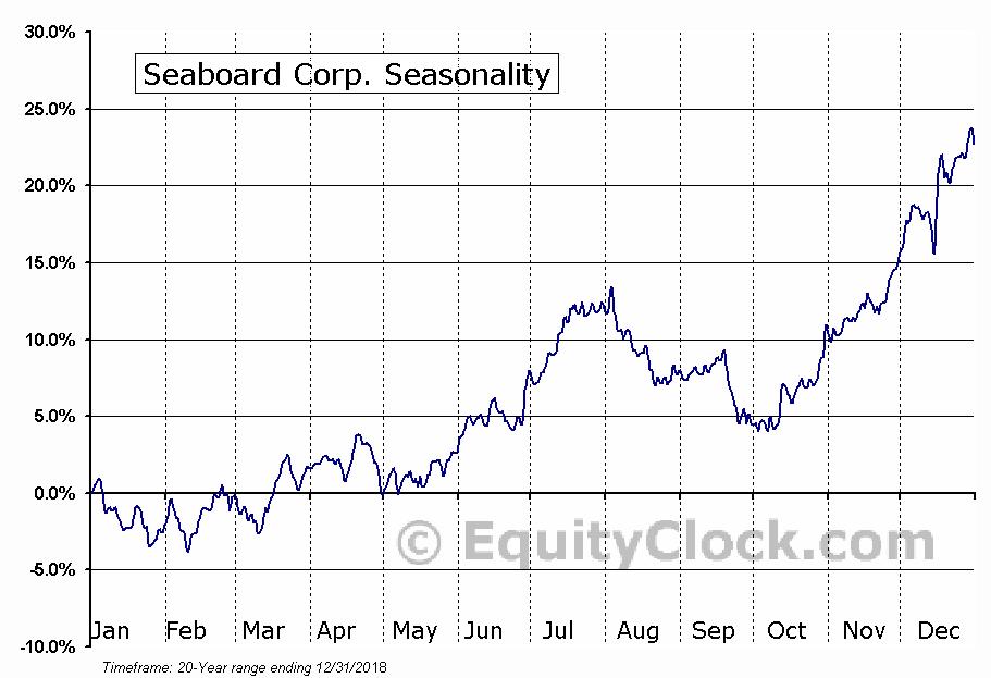 Seaboard Corp. (AMEX:SEB) Seasonal Chart