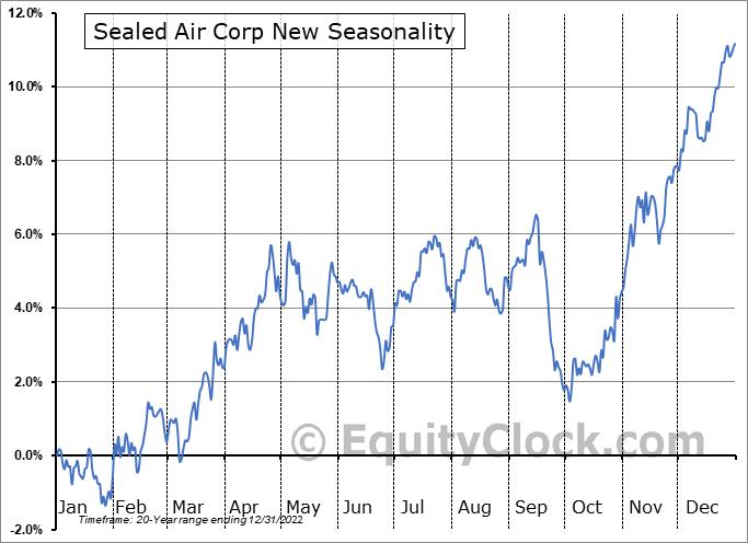Sealed Air Corp New (NYSE:SEE) Seasonal Chart