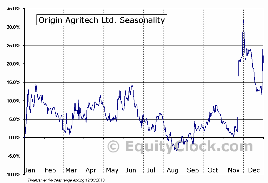 Origin Agritech Ltd. (NASD:SEED) Seasonal Chart