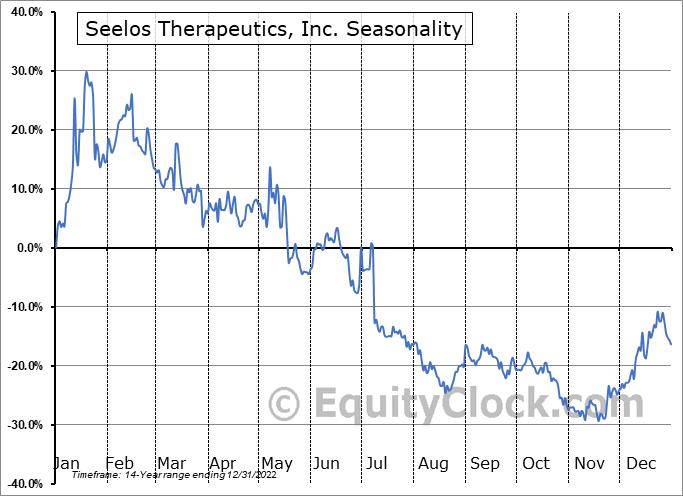 Seelos Therapeutics, Inc. (NASD:SEEL) Seasonal Chart