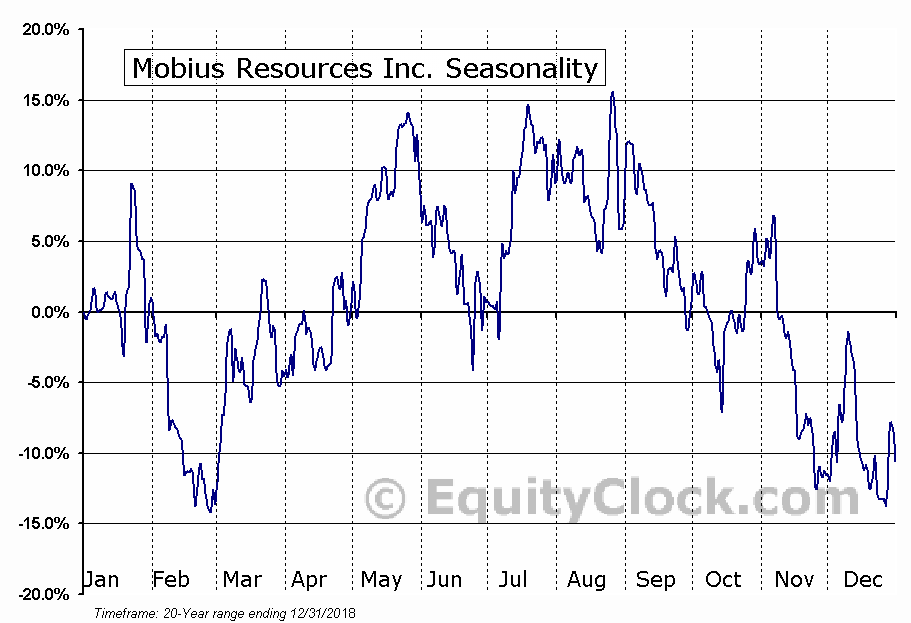 Mobius Resources Inc. (TSXV:SEI.V) Seasonal Chart