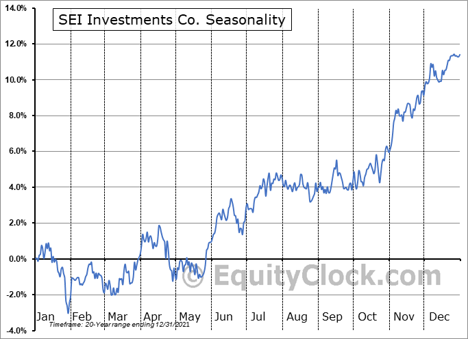 SEI Investments Co. (NASD:SEIC) Seasonal Chart