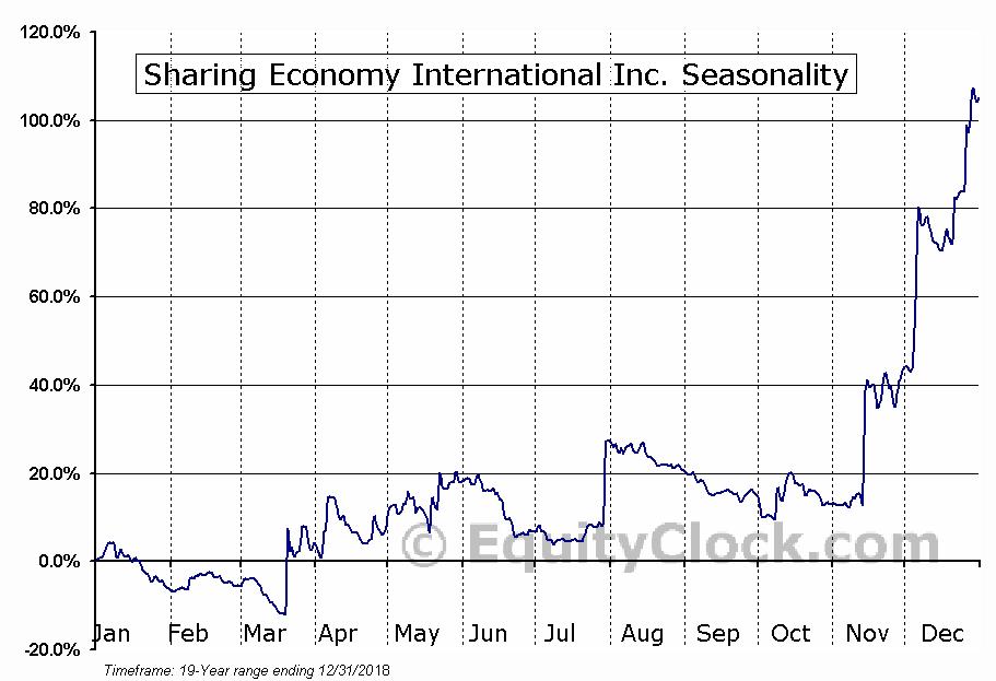 Sharing Economy International Inc. (NASD:SEII) Seasonal Chart