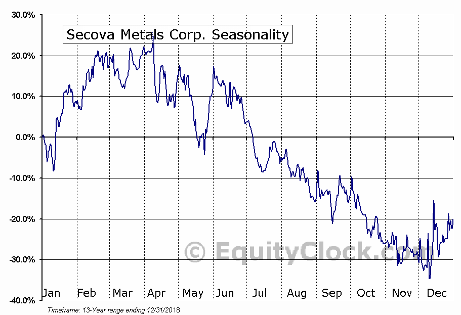 Secova Metals Corp. (TSXV:SEK.V) Seasonal Chart
