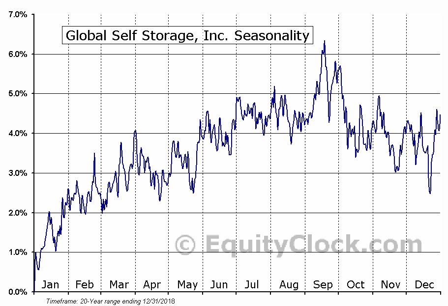 Global Self Storage, Inc. (NASD:SELF) Seasonal Chart