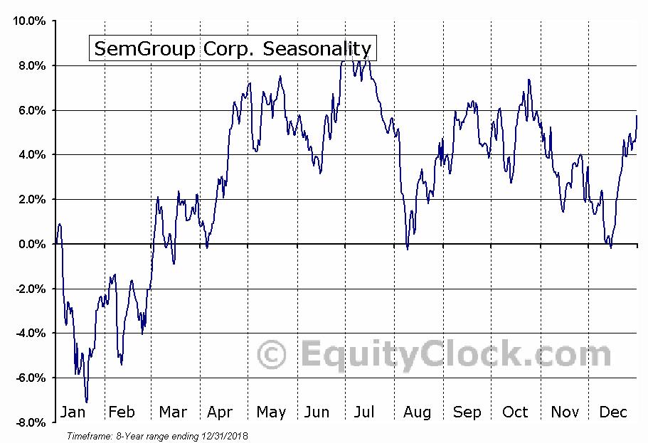SemGroup Corp. (NYSE:SEMG) Seasonal Chart