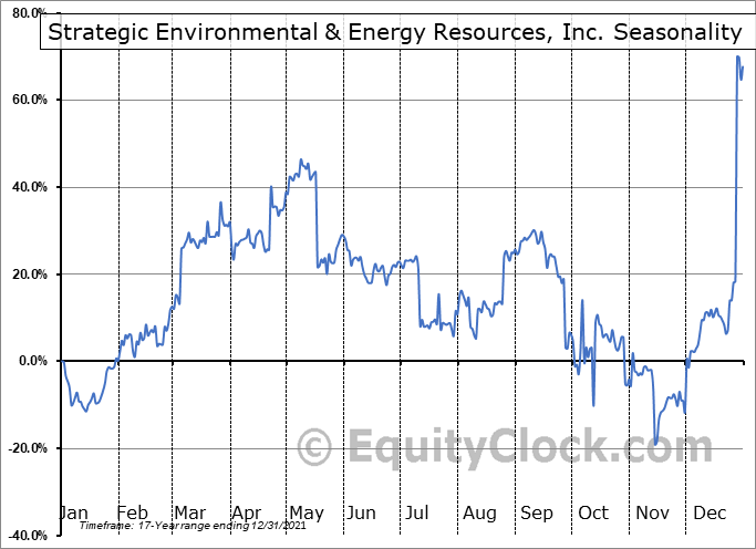 Strategic Environmental & Energy Resources, Inc. (OTCMKT:SENR) Seasonal Chart