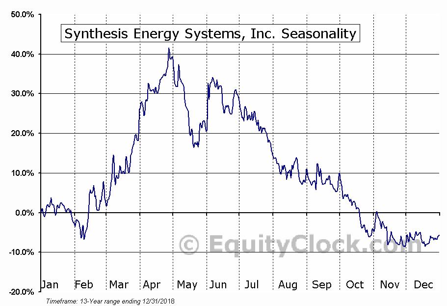Synthesis Energy Systems, Inc. (NASD:SES) Seasonal Chart