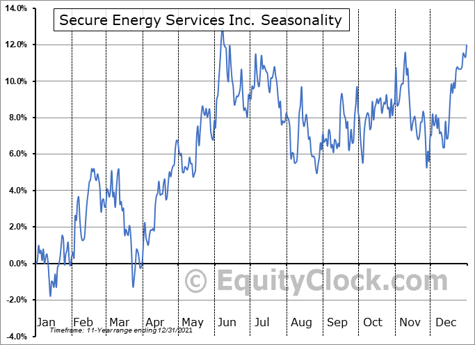 Secure Energy Services Inc. (TSE:SES.TO) Seasonal Chart
