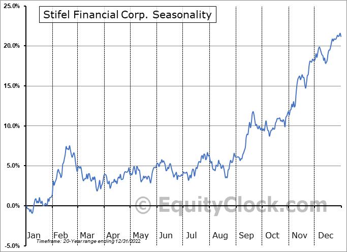 Stifel Financial Corp. (NYSE:SF) Seasonal Chart