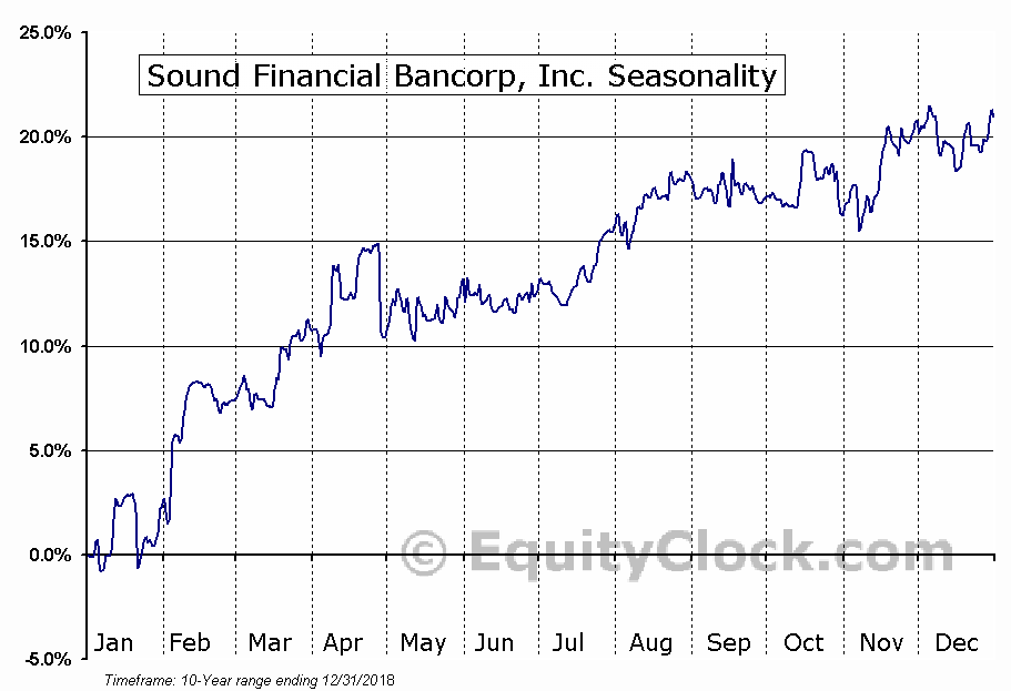 Sound Financial Bancorp, Inc. (NASD:SFBC) Seasonal Chart