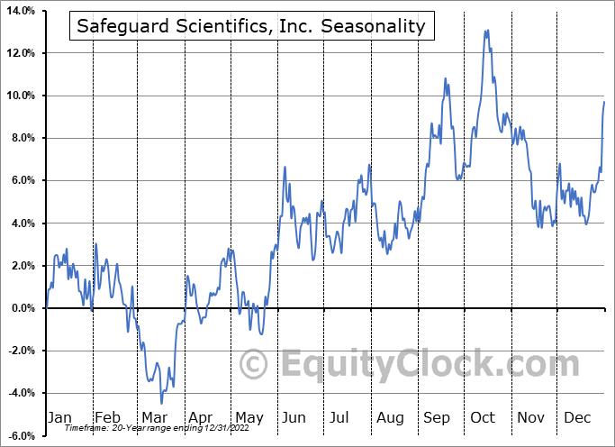 Safeguard Scientifics, Inc. (NYSE:SFE) Seasonal Chart