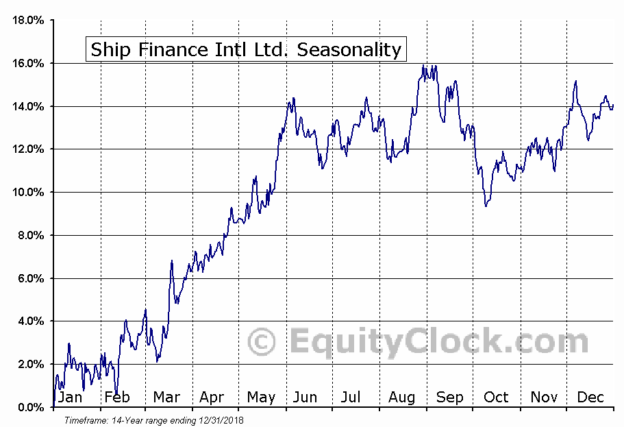 Ship Finance Intl Ltd. (NYSE:SFL) Seasonal Chart