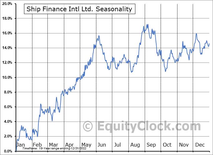Ship Finance Intl Ltd. (NYSE:SFL) Seasonal Chart