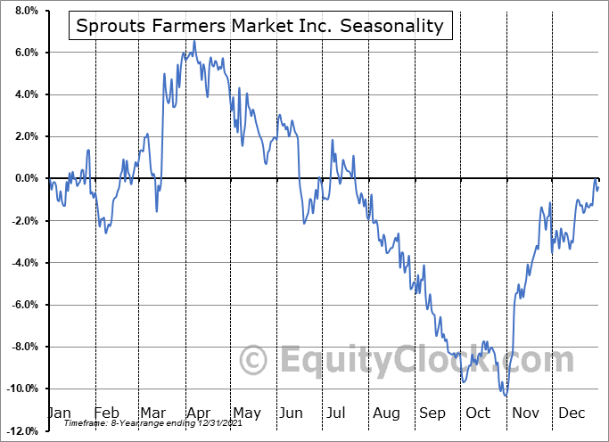 Sprouts Farmers Market Inc. (NASD:SFM) Seasonal Chart