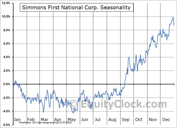 Simmons First National Corp. (NASD:SFNC) Seasonal Chart