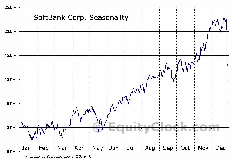 SoftBank Corp. (OTCMKT:SFTBF) Seasonal Chart