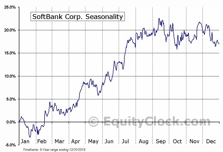 SoftBank Corp. (OTCMKT:SFTBY) Seasonal Chart