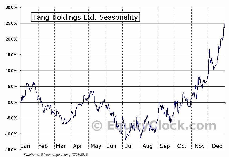 Fang Holdings Ltd. (NYSE:SFUN) Seasonal Chart