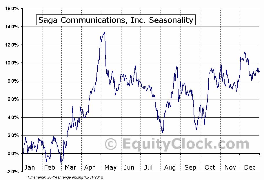 Saga Communications, Inc. (NASD:SGA) Seasonal Chart