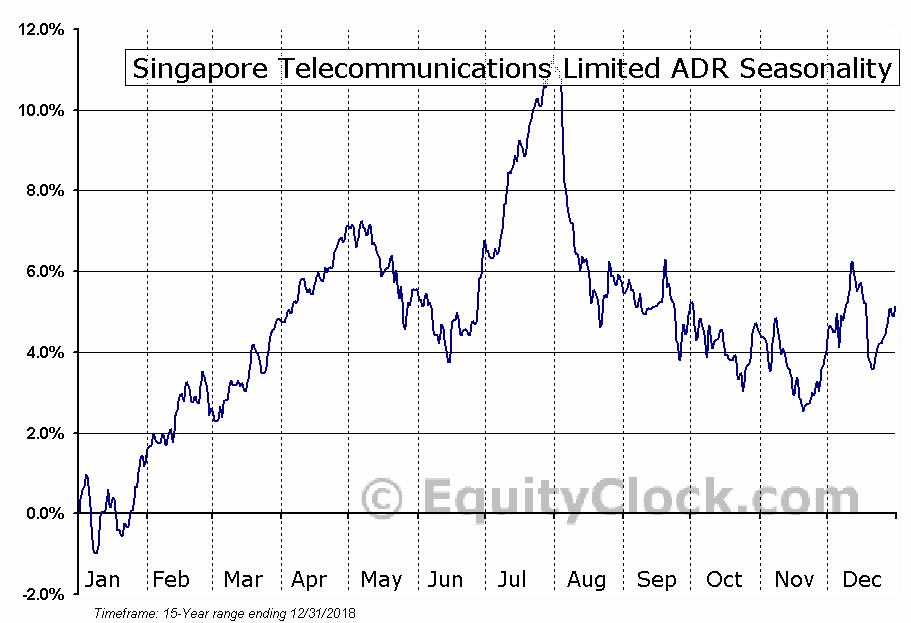 Singapore Telecommunications Limited ADR (OTCMKT:SGAPY) Seasonal Chart