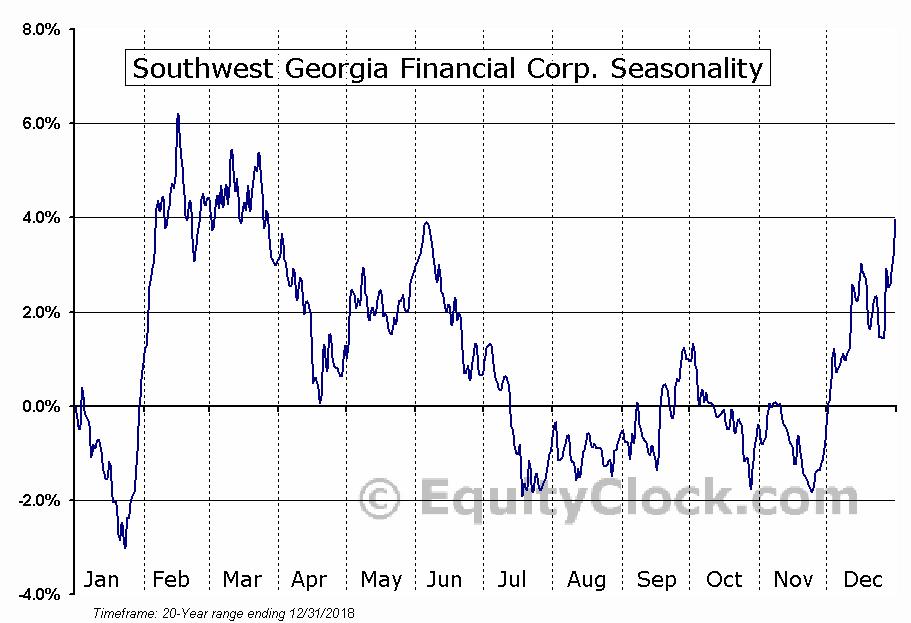 Southwest Georgia Financial Corp. (AMEX:SGB) Seasonal Chart