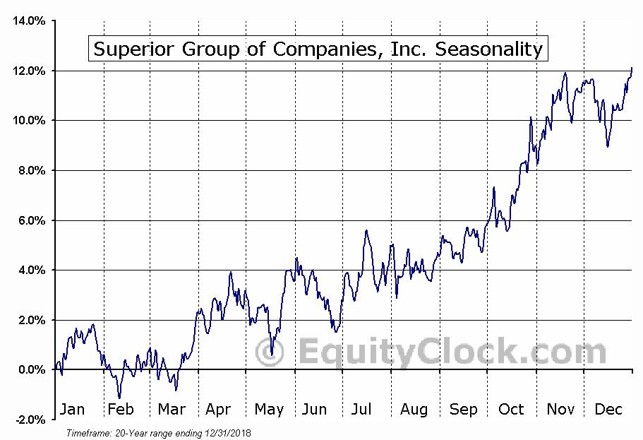 Superior Uniform Group, Inc. (NASD:SGC) Seasonal Chart