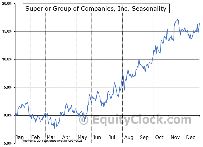 Superior Group of Companies, Inc. (NASD:SGC) Seasonal Chart