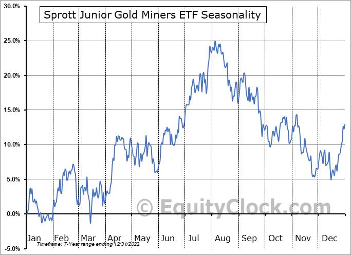 Sprott Junior Gold Miners ETF (AMEX:SGDJ) Seasonal Chart