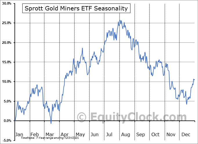 Sprott Gold Miners ETF (AMEX:SGDM) Seasonal Chart
