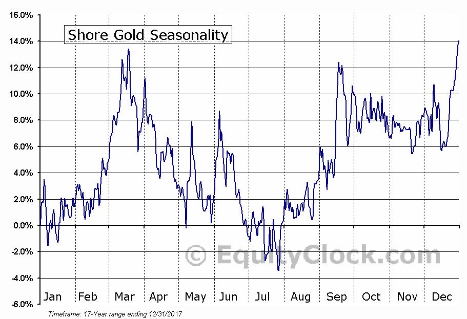 Shore Gold (TSE:SGF) Seasonal Chart