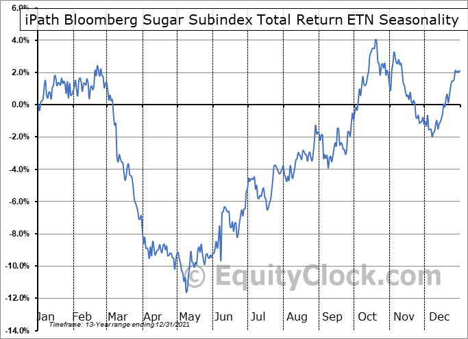 iPath Bloomberg Sugar Subindex Total Return ETN (OTCMKT:SGGFF) Seasonal Chart