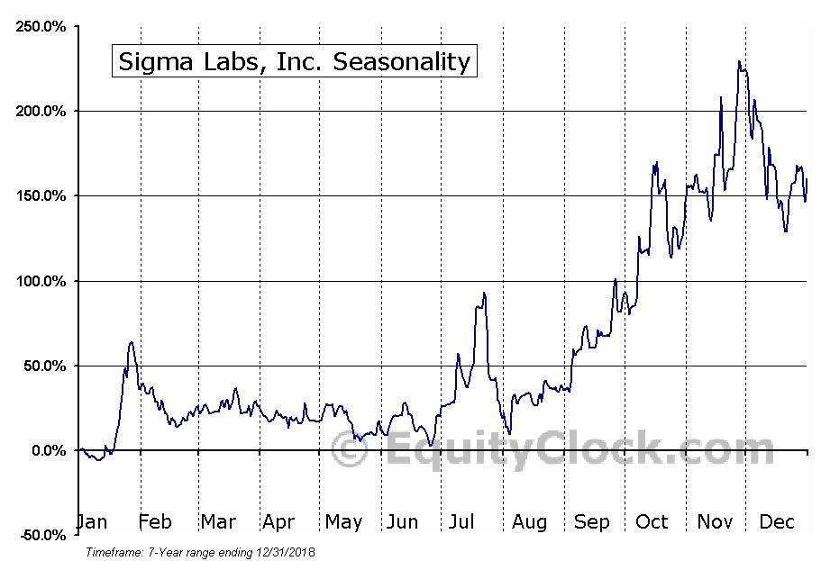 Sigma Labs, Inc. (NASD:SGLB) Seasonal Chart