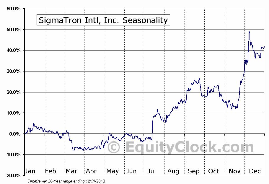 SigmaTron Intl, Inc. (NASD:SGMA) Seasonal Chart