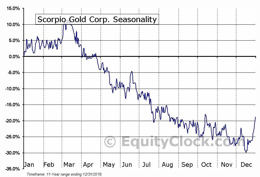 Scorpio Gold Corp. (TSXV:SGN) Seasonal Chart