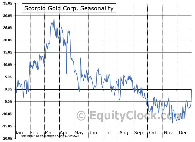 Scorpio Gold Corp. (TSXV:SGN.V) Seasonal Chart