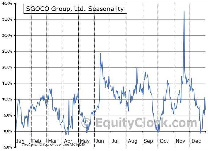 SGOCO Group, Ltd. (NASD:SGOC) Seasonal Chart