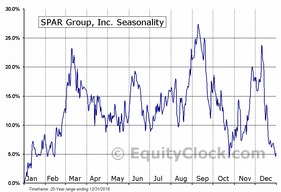 SPAR Group, Inc. (NASD:SGRP) Seasonal Chart